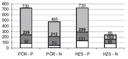 Souhrnné údaje z tabulek 2–5 – optické srovnání jednotlivých údajů