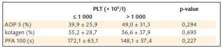 ADP a kolagenem indukovaná agregace destiček a PFA-100 u nemocných s trombocytémií nižší a vyšší než 1 000 x 10<sup>9</sup>/l.