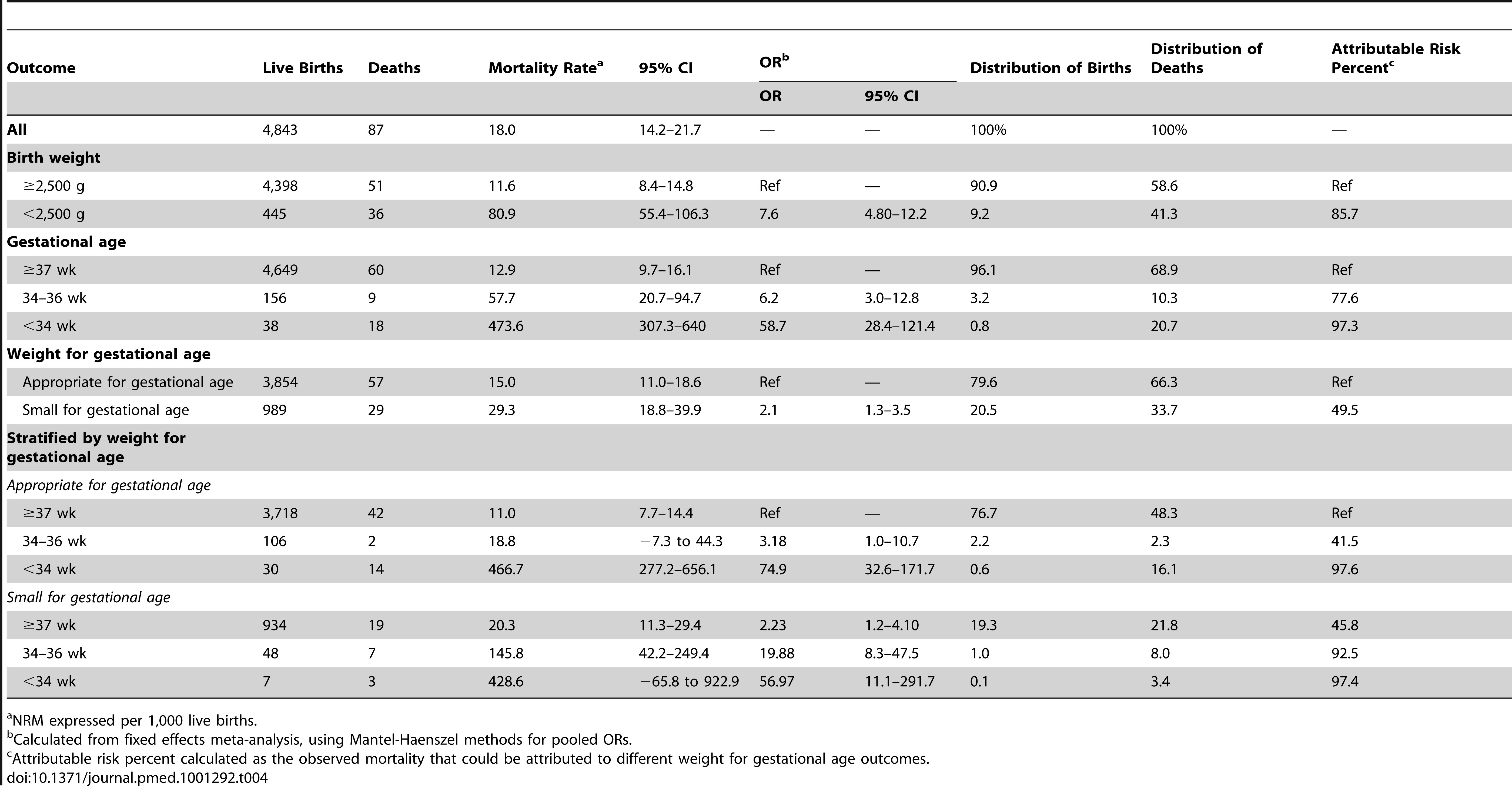 Meta-analysis of neonatal mortality outcomes by birth weight, gestational age, weight for gestational age, and stratified by weight for gestational age.