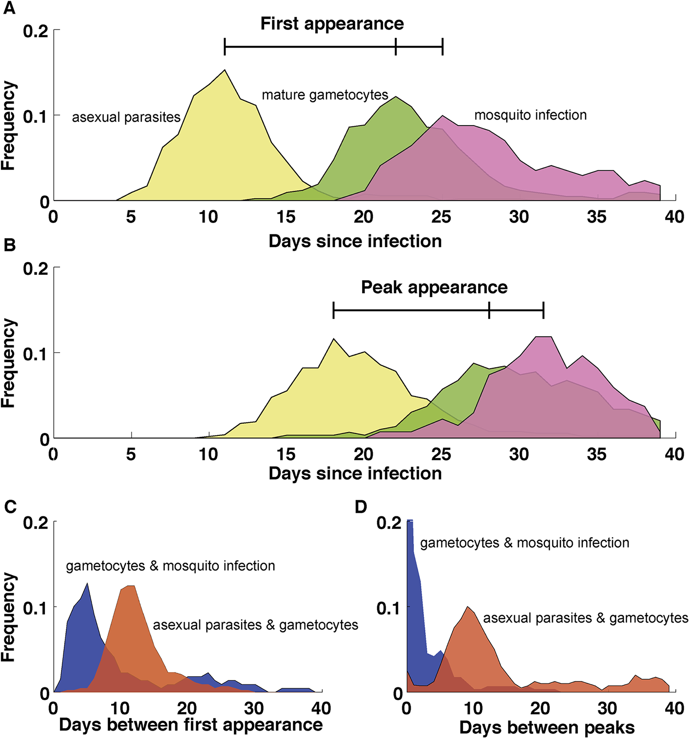Dynamics of <i>P</i>. <i>falciparum</i> in malaria therapy patients.