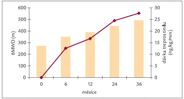 Vzdálenost při testu 6minutovou chůzí při léčbě subkutánním treprostinilem (6MWD).