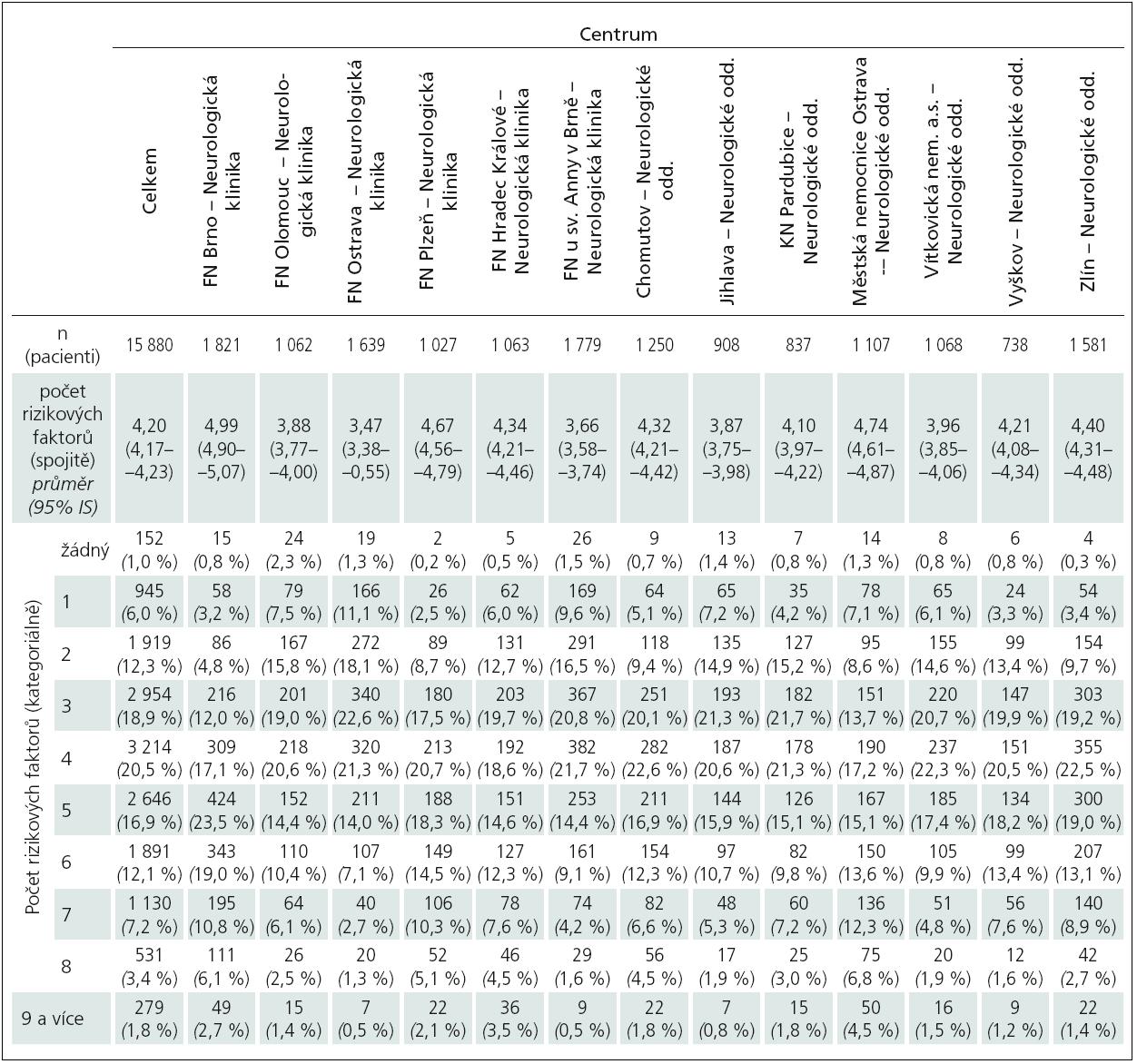 Počty rizikových faktorů podle center.