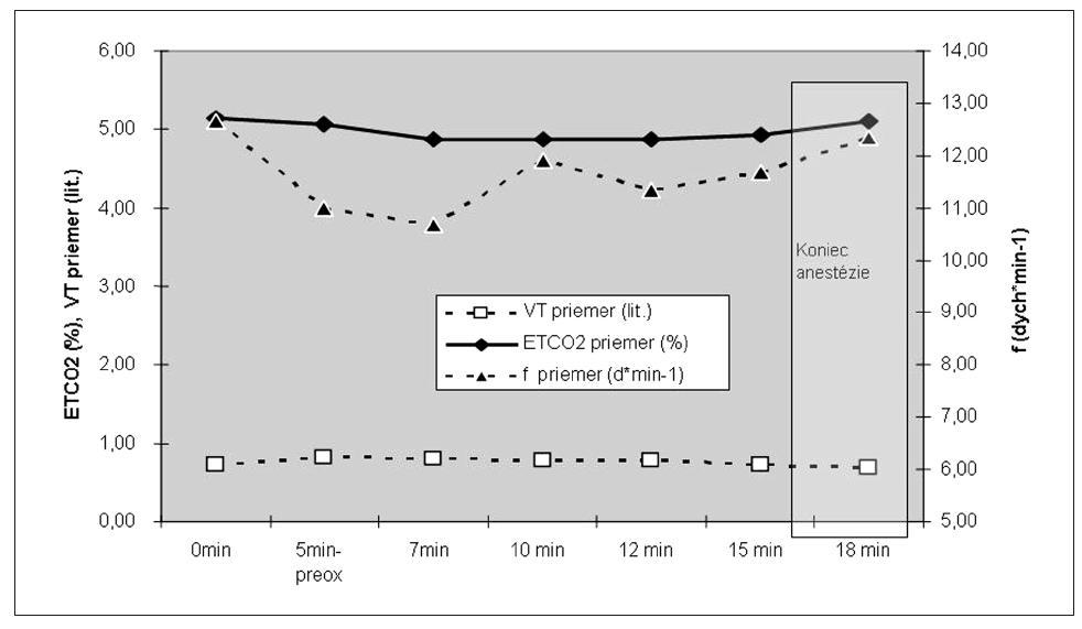 Ventilačné parametre (n = 3)