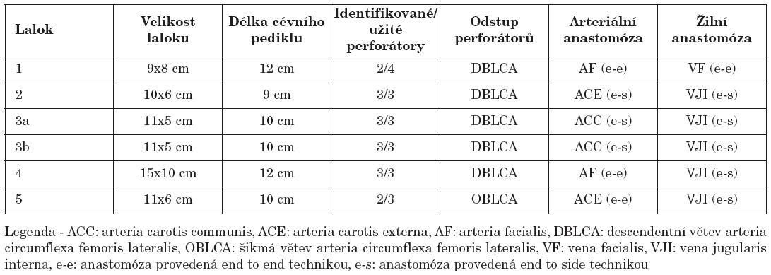 Charakteristika odebraných volných laloků z anterolaterálního stehna a typ provedené mikrovaskulární anastomózy