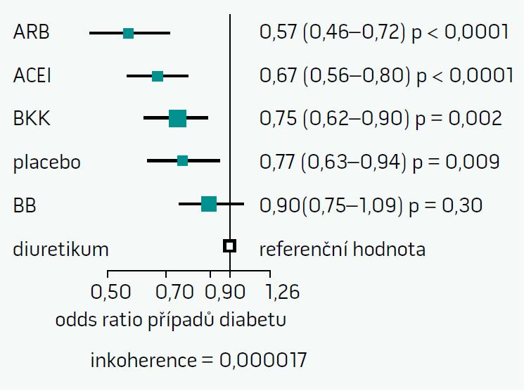 Metaanalýza 22 studií ukazuje pokles rizika rozvoje diabetu, pokud jako referenční soubor zvolíme diuretika [2]