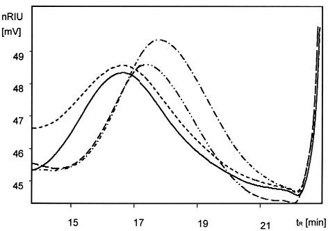 Chromatogramy vzorků CMC Na šarže 283/2011 sterilizovaných γ-zářením (− ·−), β-zářením (−··−), ethylenoxidem (---) a nesterilizovaných (—)