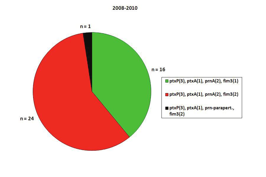 Alelický profil izolátů B. pertussis, Česká republika, 2008–2010 Fig. 1. 3. Allelic profiles of B. pertussis isolates, Czech Republic, 2008–2010