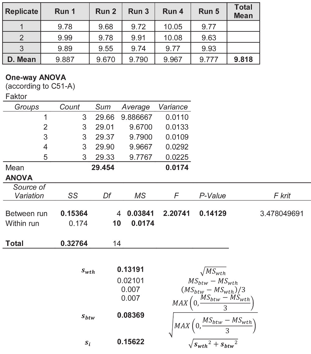 shows 15 values of the urea molar concentration (in mmol/L) in the human serum (Olympus AU 640) followed with the application of the one-way ANOVA technique on these data