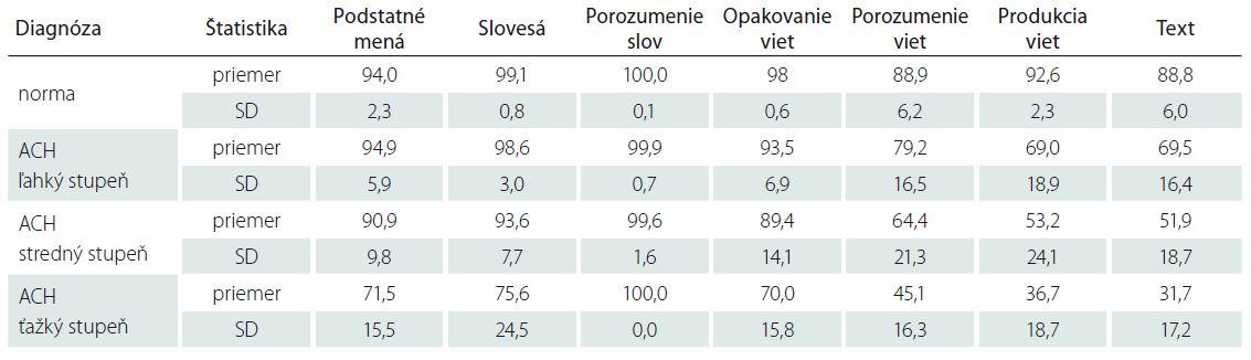 Priemerné percentuálne výkony a SD v jazykových procesoch na úrovni slova, vety a textu u pacientov s rôznym stupňom ACH a u zdravých subjektov.