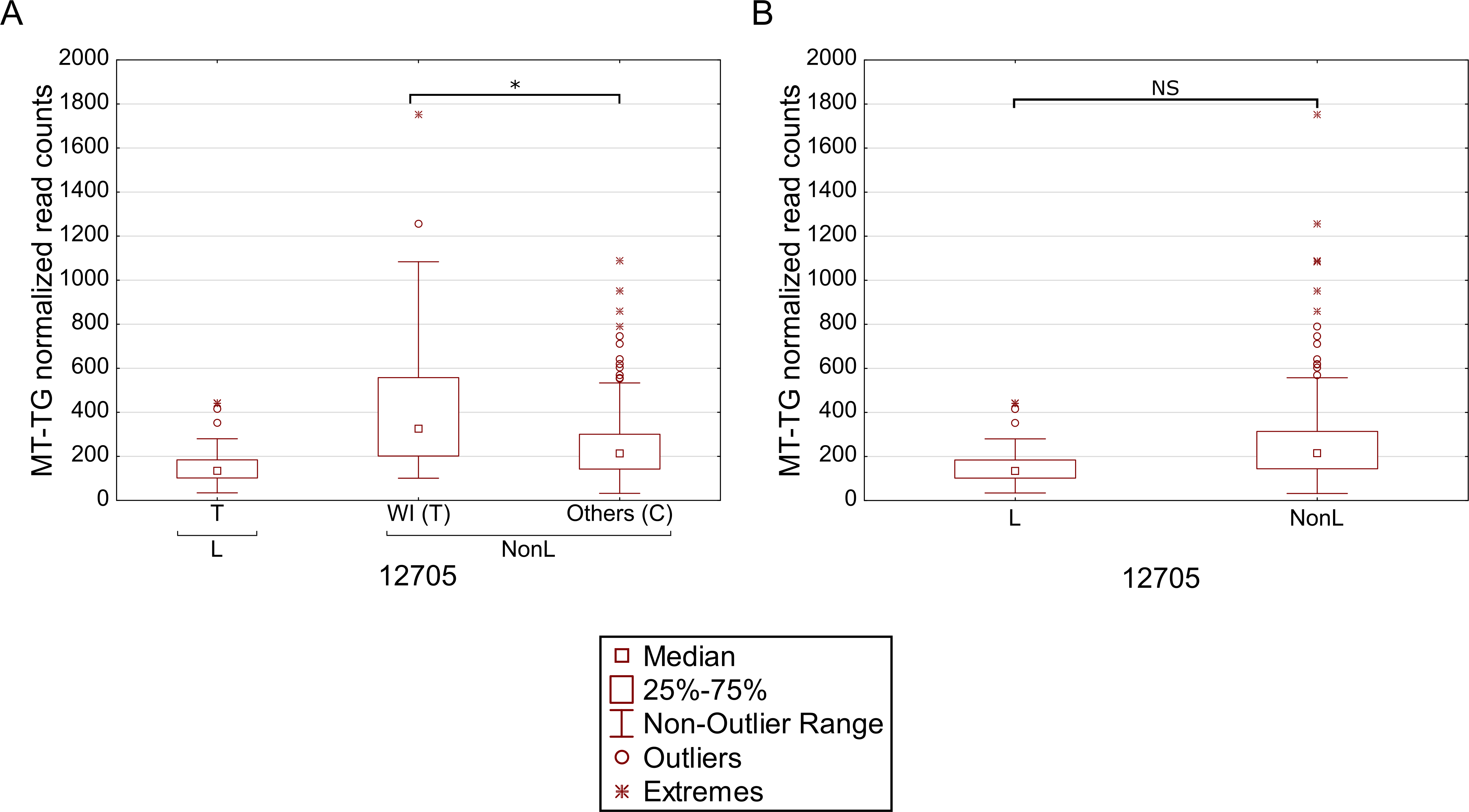Masking of mtDNA expression differences within populations.