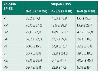 Porovnání kvality života v závislosti na stupni EDSS.