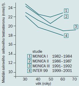 Sekulární trend poklesu hladin testosteronu. Podle cit. [29].