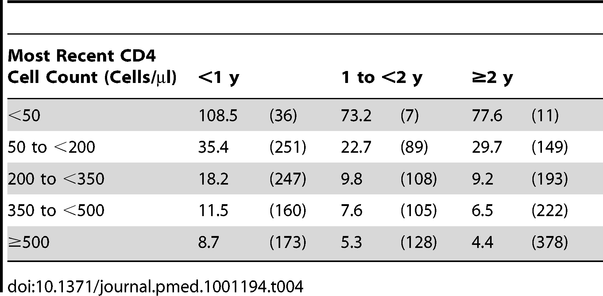 Event rates in CD4 strata among the 75,336 patients with at least one suppression episode while on cART: event rates per 1,000 y of suppressed viral load (number of events) over time for the primary outcome (a first new AIDS event or death).