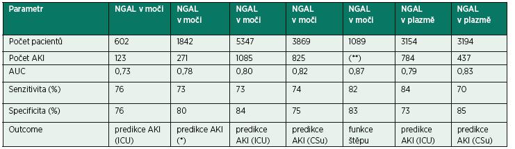 Postavení NGAL v metaanalytických studiích [12 a 13]