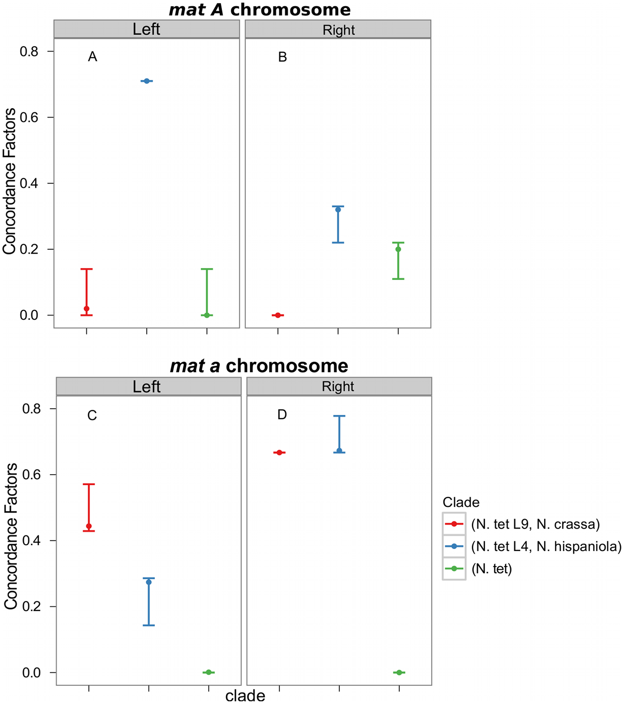 Concordance factors on the mating-type (<i>mat</i>) chromosome support a post-introgression crossover between the <i>Neurospora tetrasperma</i> L4 <i>mat</i> chromosomes.