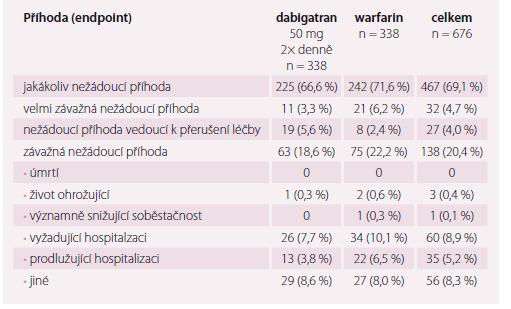 Hlavní výsledky studie RE-CIRCUIT.