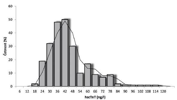 Rozložení hodnot hscTnT v populaci zdravých novorozenců (n = 241).