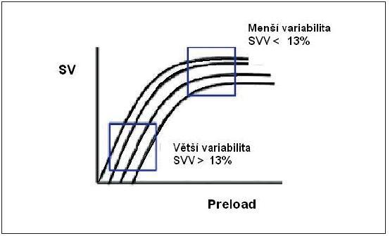 Stroke volume variation ve vztahu k Frank-Starlingově křivce