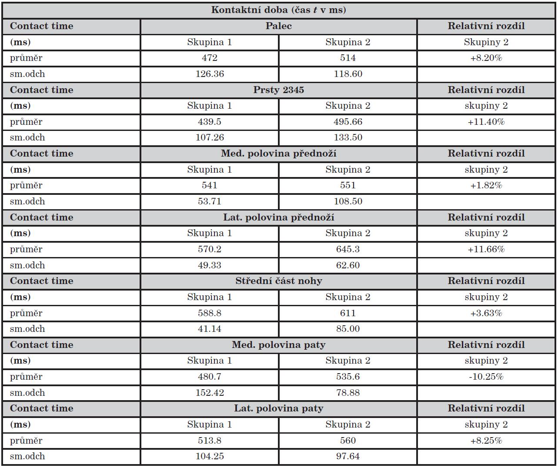 Pedar - hodnoty kontaktní doby v ms.