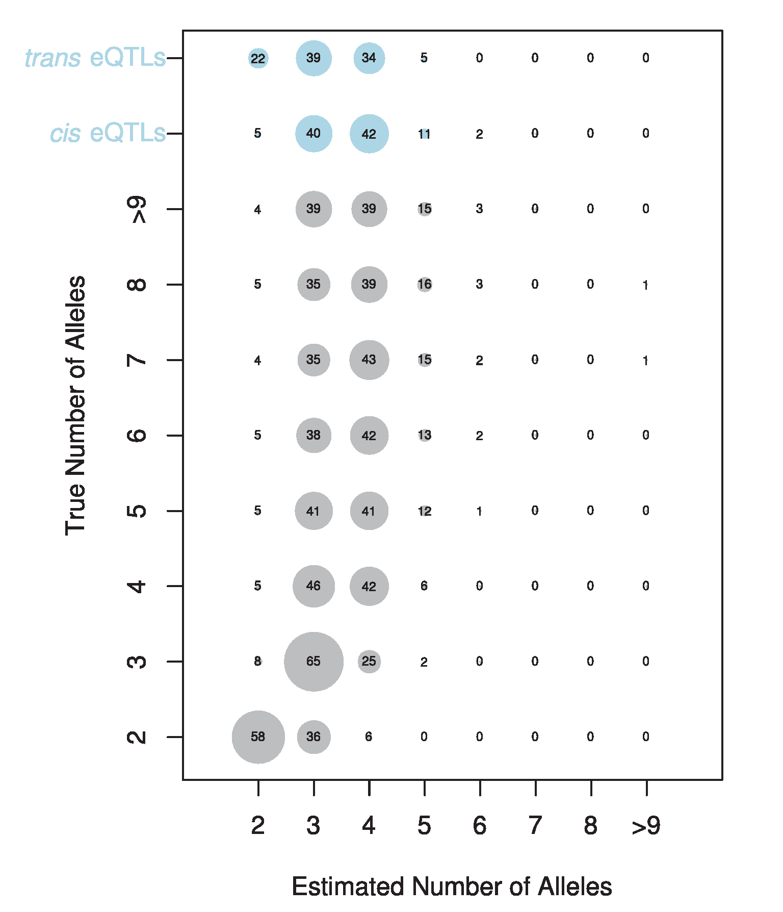 Estimated number of alleles for simulated (grey circles) and observed data (blue circles).