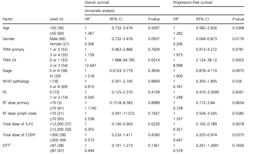 Results of the univariate analysis of prognostic factors on overall and progression-free survival