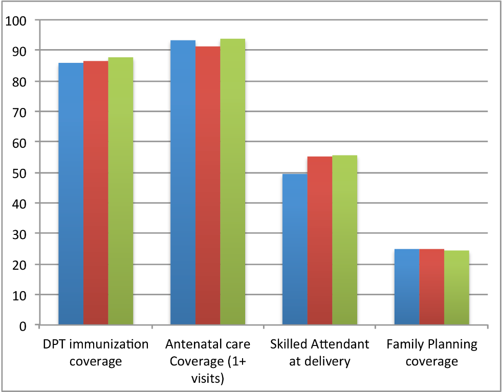Trends in selected coverage indicators 2010–2012 (health facility data).