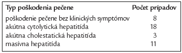 Zhrnutie literárnych údajov o nežiadúcich hepatálnych účinkoch nimesulidu [3].