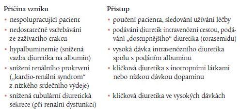 Vznik diuretické rezistence při nedostatečném vylučování diuretika do moči dle [13].