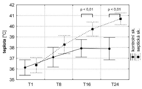Průměrná tělesná teplota v kontrolní a septické skupině v časovém průběhu
