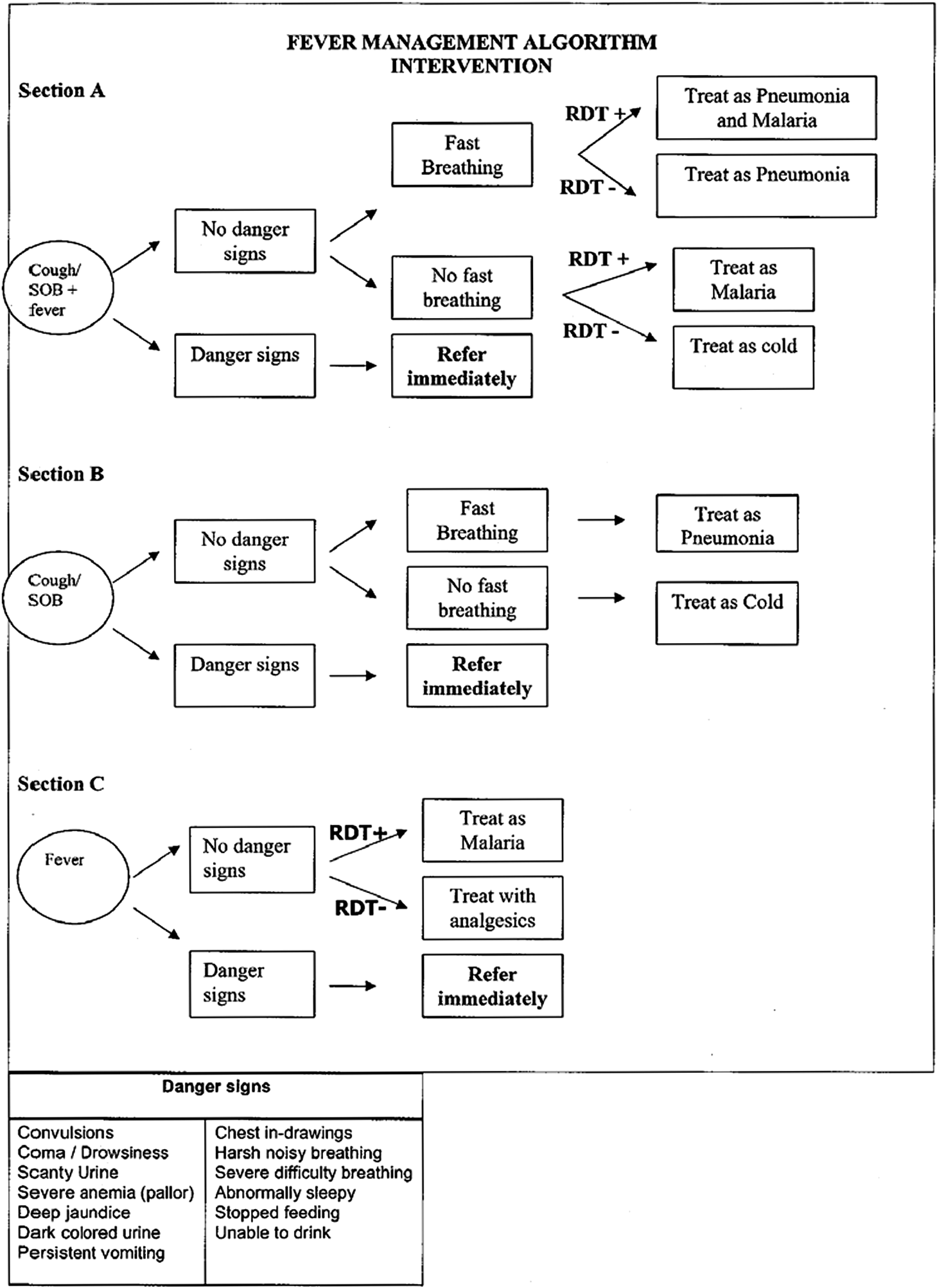 Treatment algorithm for Intervention Community Health Workers.