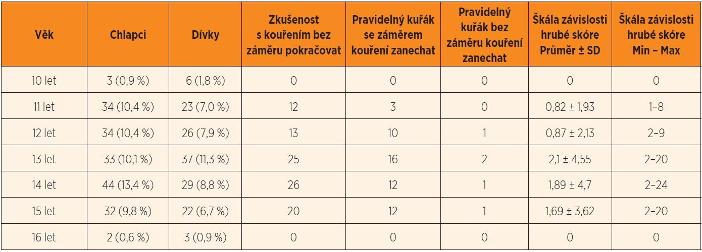 Charakteristiky kuřáckého chování dětí ve výběrovém souboru (n = 328).