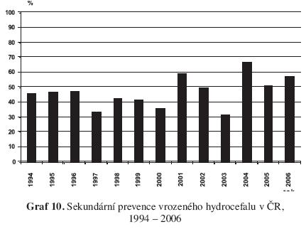 Sekundární prevence vrozeného hydrocefalu v ČR, 1994 – 2006