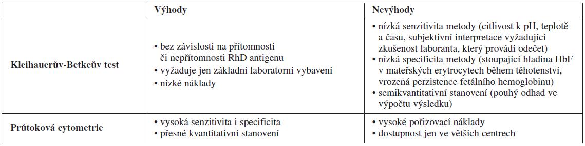Srovnání průtokové cytometrie a Kleihauerova-Betkeova testu