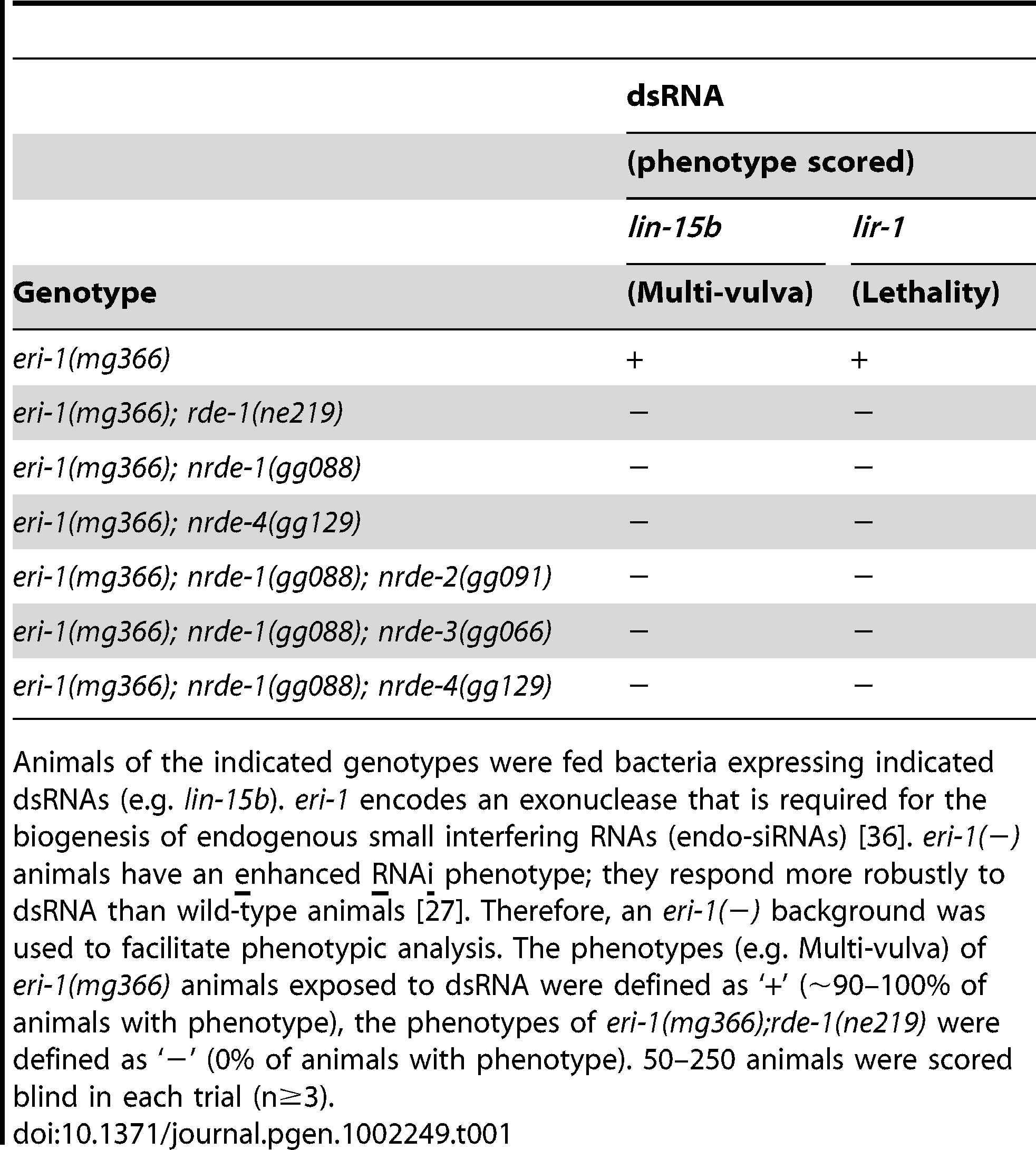 <i>nrde-1</i> is required for silencing nuclear localized RNAs.