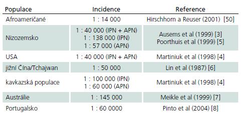 Incidence PN ve vybraných zemích a populacích.