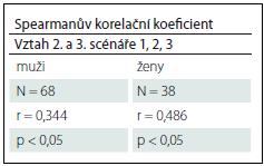 Vztah scénáře č. 2 a č. 3 u pořadí zadání typu 1, 2, 3 v TMR.