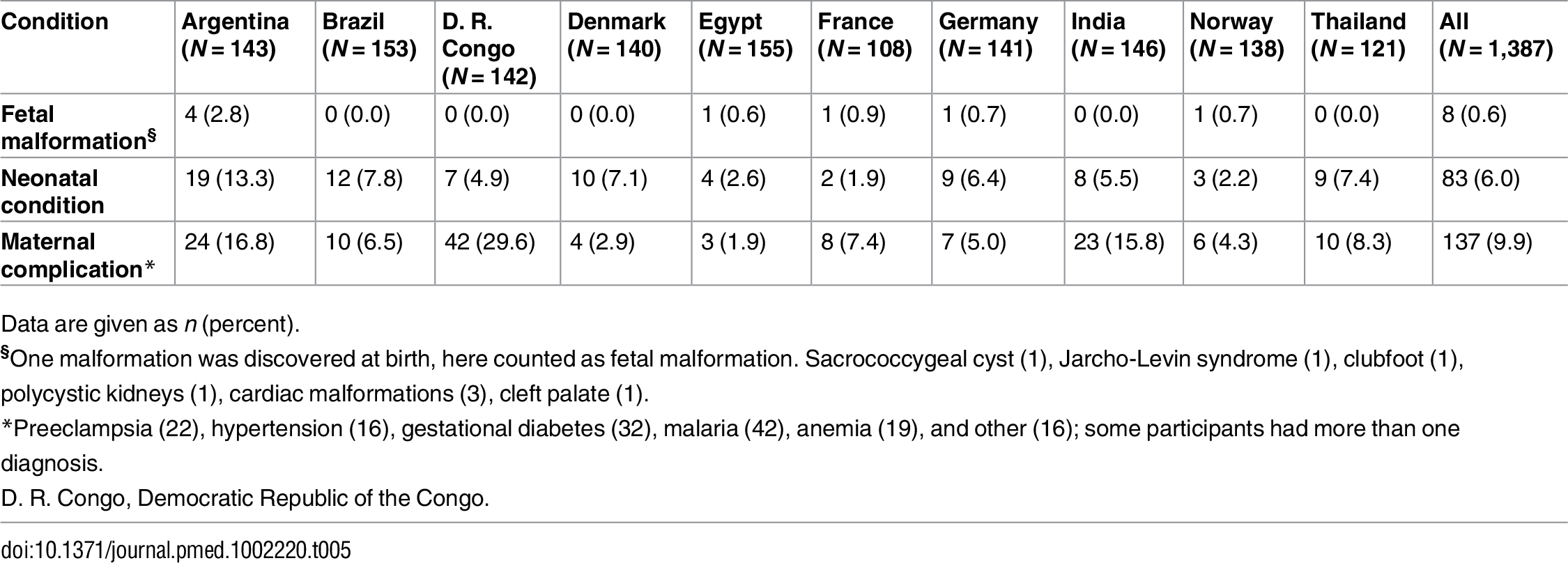 Maternal complications, fetal malformations, and neonatal conditions by country.