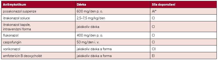 Doporučení pro antimykotickou profylaxi u nemocných s neutropenií (< 0,5 x 109/l > 7 dní) (5).