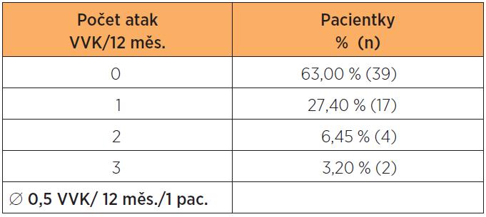 Rozdělení pacientek podle počtu prodělaných atak VVK v roce +1 (12 měsíců po zahájení podávání WE); 100 % = n = 62
