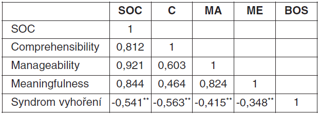 Korelace mezi SOC a syndromem vyhoření (členové SBZK, n = 49)