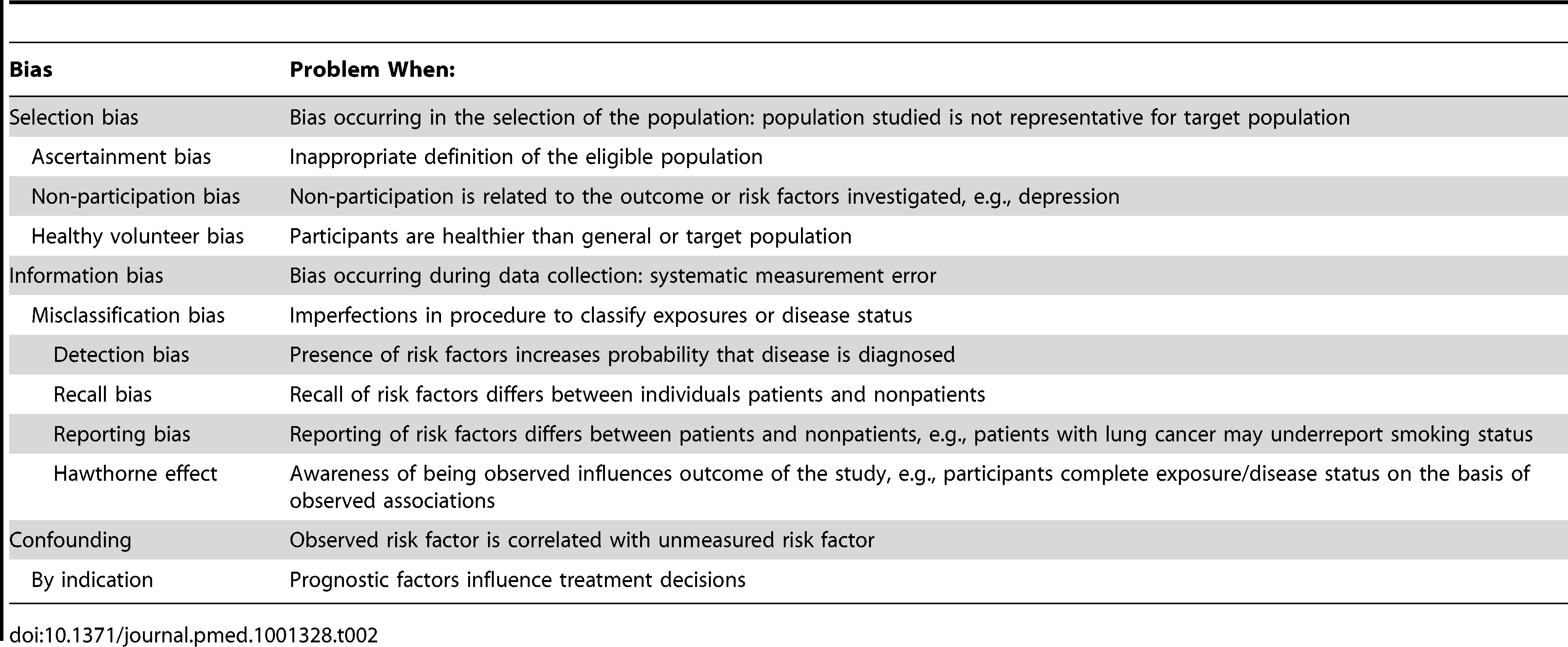 """Biases in observational studies and their potential effect when using self-report data from self-selected individuals <em class=""""ref"""">[12]</em>."""