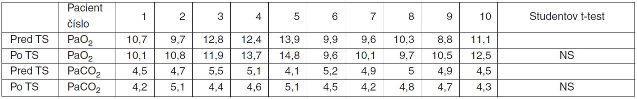 Hodnoty krvných plynov PaO<sub>2</sub> a PaCO<sub>2</sub> (kPa) pred a po tracheostomii (TS)