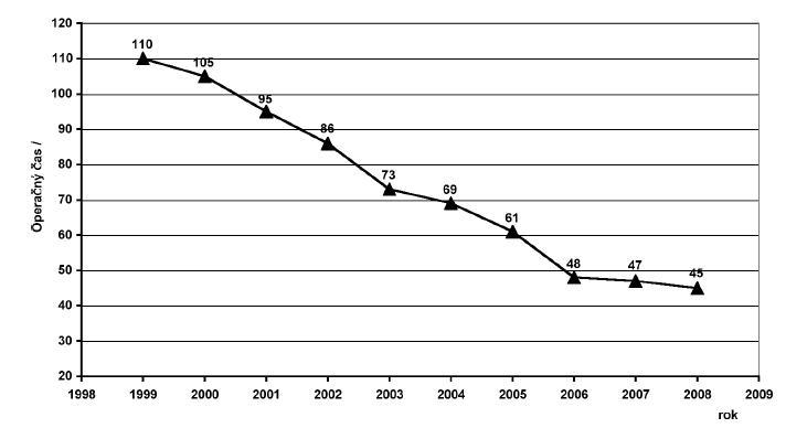 Vývoj priemerného operačného času Graph 2. The average operating time