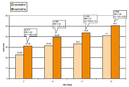 Relativní riziko vzniku úrazu u subpopuluace dětí s nadváhou – chlapci.