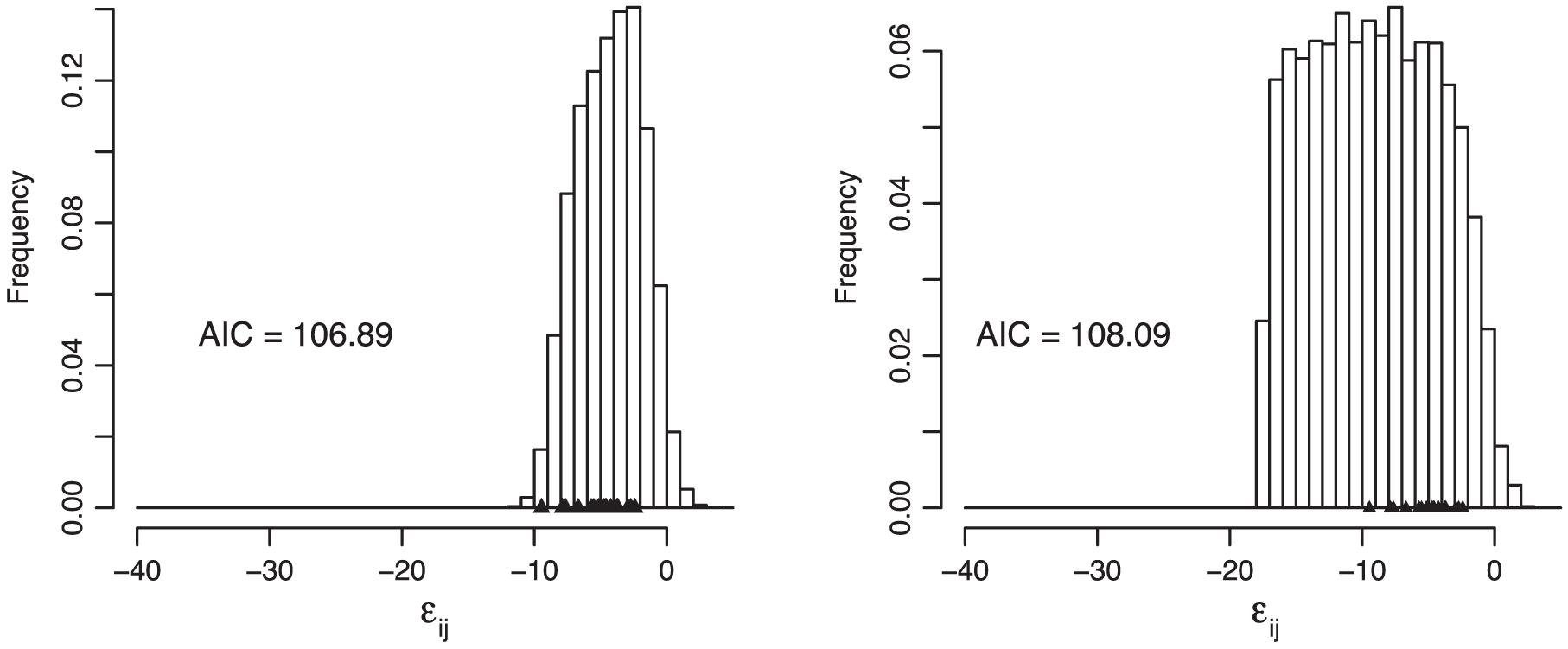 Comparison between the gamma model (left) and the model of Martin et al. <em class=&quot;ref&quot;>[<b>40</b>]</em> (right).