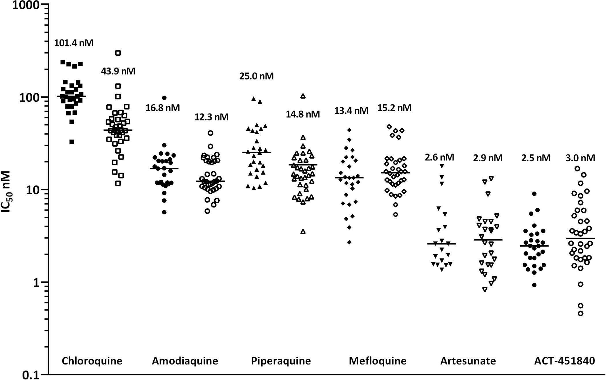 Ex vivo drug susceptibility.