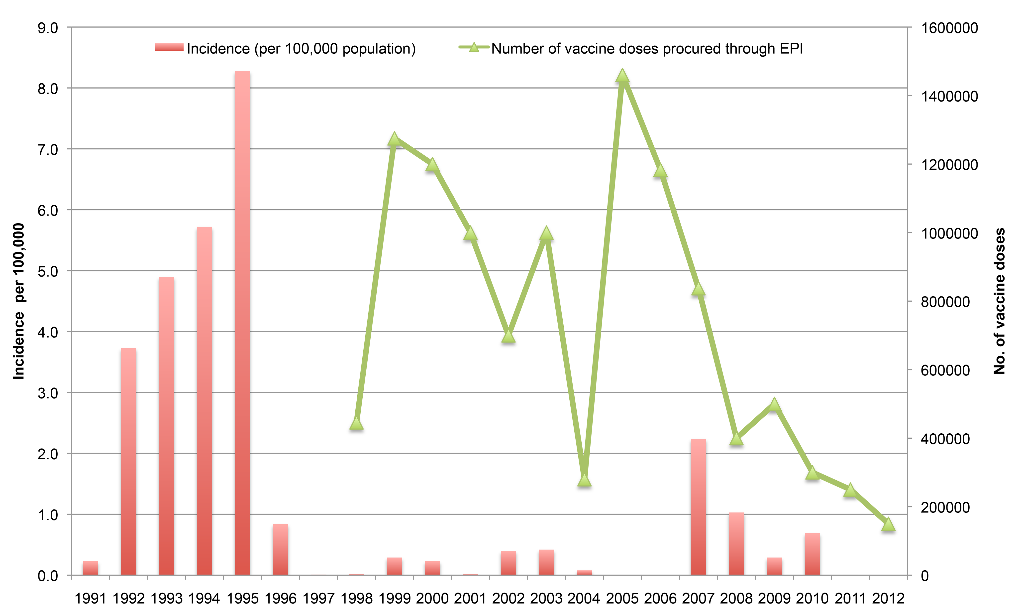 Incidence of cholera in Vietnam and number of vaccine doses procured through the National Expanded Programme on Immunization, 1998–2012.