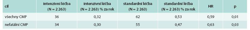 Výsledky studie ACCORD na CMP