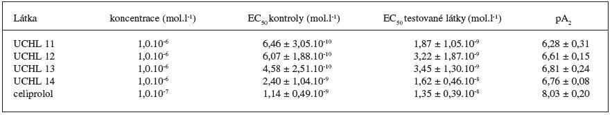 Antiisoprenalinové působení testovaných látek. Hodnoty EC50 a pA2. Výsledky jsou průměrem ze 6 měření ± S.E.M.