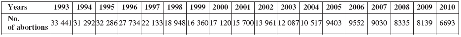 Numbers of abortions from 1993 to 2010 [3]